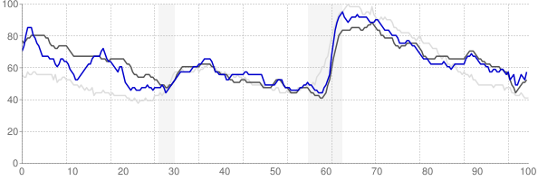 Parkersburg, West Virginia monthly unemployment rate chart